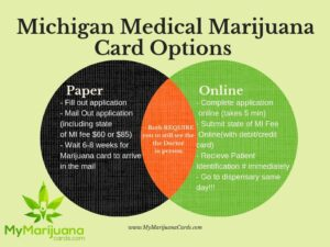 Get your michigan marijuana card online